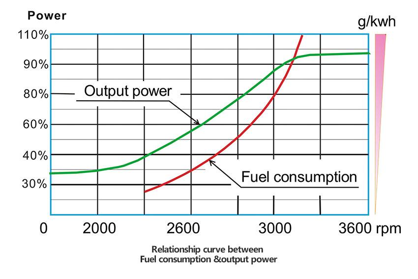 Inverter generator/ Digital Generators/ DC Generator/PMG